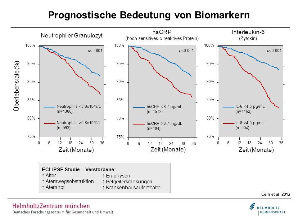 Prognostische Bedeutung von Biomarkern Celli et al. 2012 100% 95% 90% 85% 80% 75% 061218243036 hsCRP <8.7 pg/mL (n=1572) hsCRP >8.7 mg/dL (n=404) p<0.