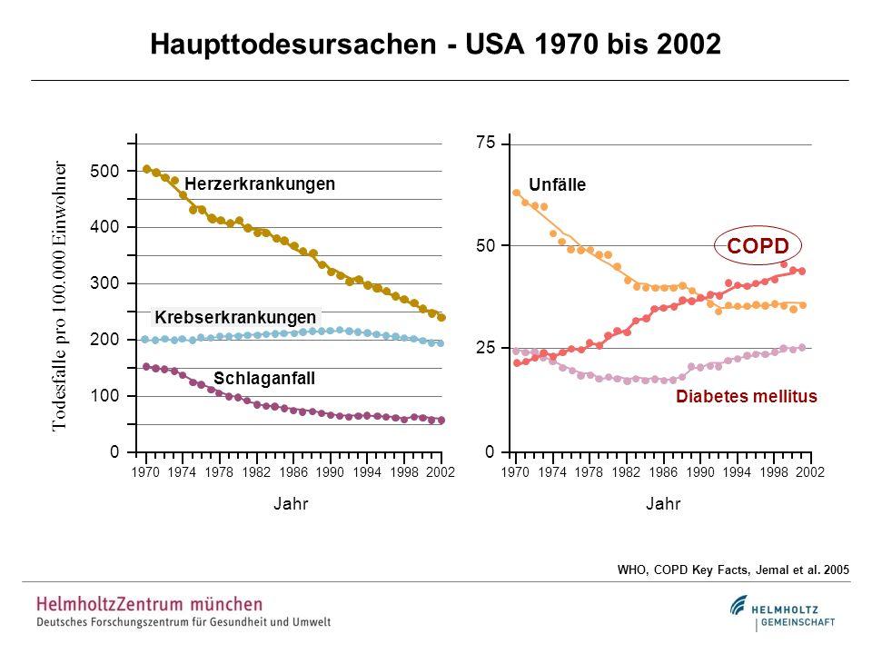Altersabhängige Entwicklung der Lungenfunktion Fletcher & Peto 1977, Weiss 2010 Gesunde Nichtraucher 25 50 75 100 0 Exraucher (schwere COPD) Exraucher (milde COPD) Age (years) 255075 Symptome Behinderung - Invalidität Raucher COPD Lungenfunktion (%)