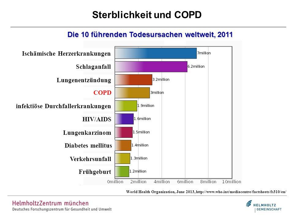 Sterblichkeit und COPD Die 10 führenden Todesursachen weltweit, 2011 Ischämische Herzerkrankungen Schlaganfall Lungenentzündung COPD infektiöse Durchf