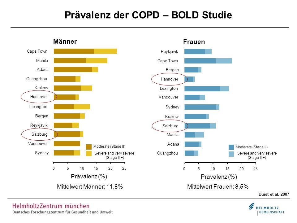 Schweregrad der COPD - GOLD Klassifikation Kategorie SymptomeRisikoGrad der ObstruktionExazerbationen pro Jahr CAT A gering GOLD 1-2 1< 10 B mittelgeringGOLD 1-2 1 10 C geringhochGOLD 3-4 2< 10 D mittelhochGOLD 3-4 2 10 GOLD 2013