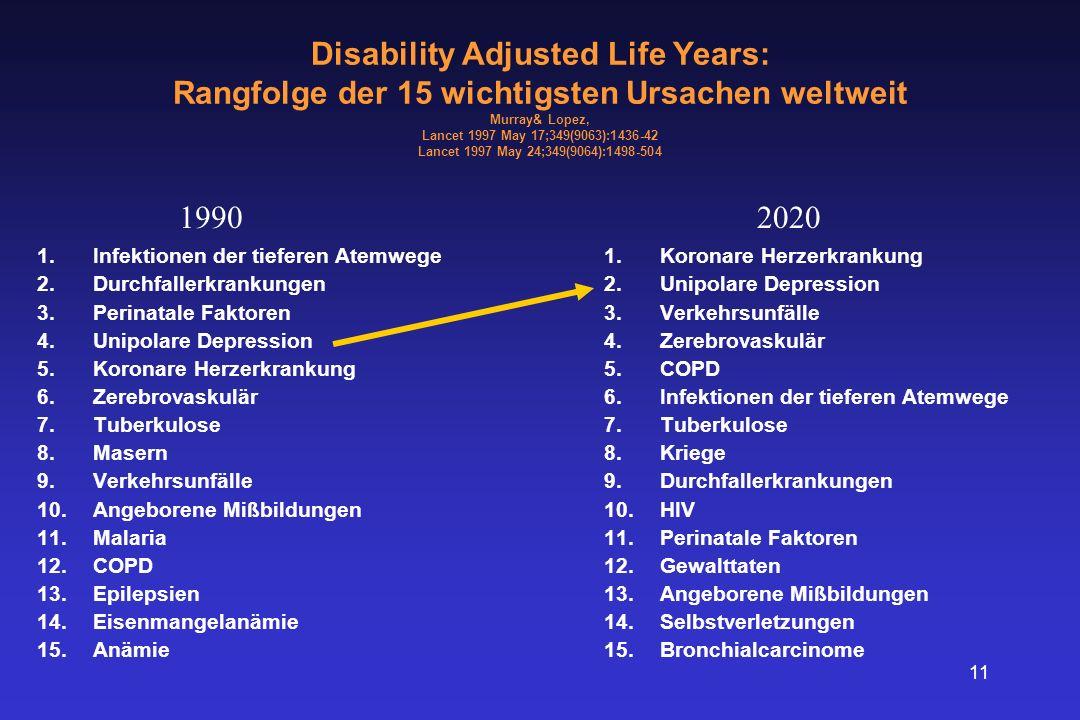 11 Disability Adjusted Life Years: Rangfolge der 15 wichtigsten Ursachen weltweit Murray& Lopez, Lancet 1997 May 17;349(9063):1436-42 Lancet 1997 May 24;349(9064):1498-504 1.Infektionen der tieferen Atemwege 2.Durchfallerkrankungen 3.Perinatale Faktoren 4.Unipolare Depression 5.Koronare Herzerkrankung 6.Zerebrovaskulär 7.Tuberkulose 8.Masern 9.Verkehrsunfälle 10.Angeborene Mißbildungen 11.Malaria 12.COPD 13.Epilepsien 14.Eisenmangelanämie 15.Anämie 1.Koronare Herzerkrankung 2.Unipolare Depression 3.Verkehrsunfälle 4.Zerebrovaskulär 5.COPD 6.Infektionen der tieferen Atemwege 7.Tuberkulose 8.Kriege 9.Durchfallerkrankungen 10.HIV 11.Perinatale Faktoren 12.Gewalttaten 13.Angeborene Mißbildungen 14.Selbstverletzungen 15.Bronchialcarcinome 19902020