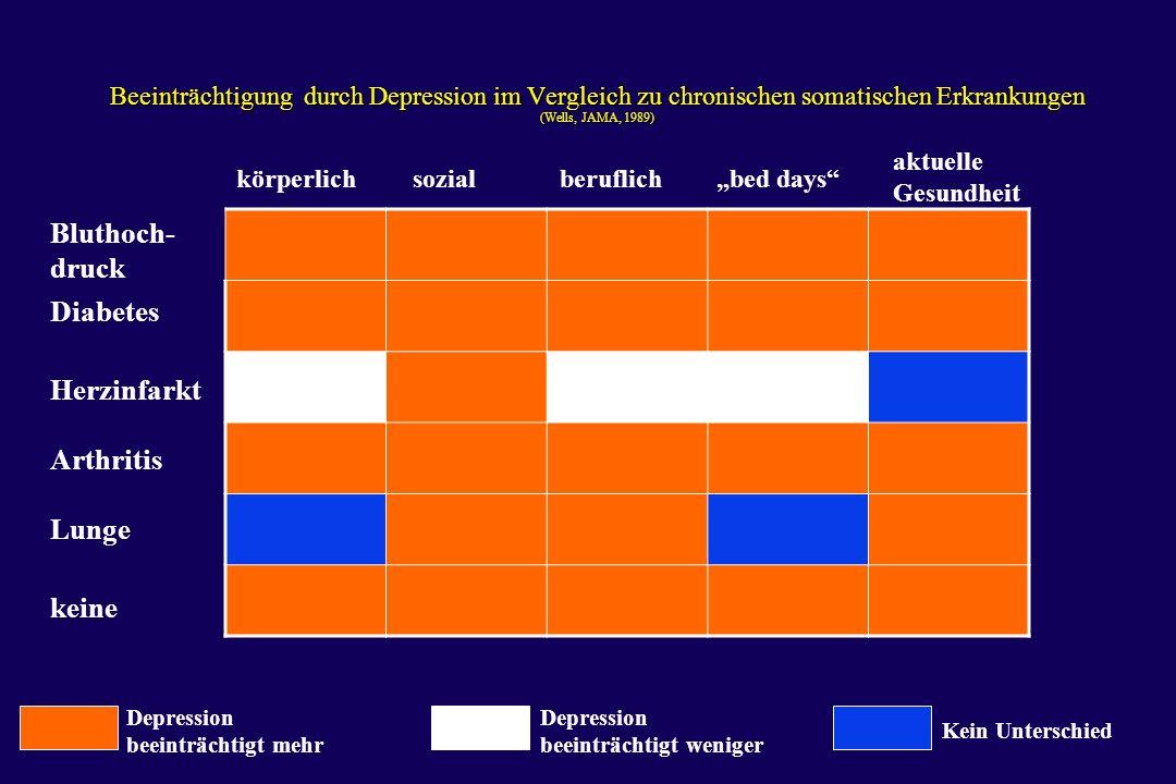I/12 Beeinträchtigung durch Depression im Vergleich zu chronischen somatischen Erkrankungen (Wells, JAMA, 1989) körperlichsozialberuflichbed days aktu