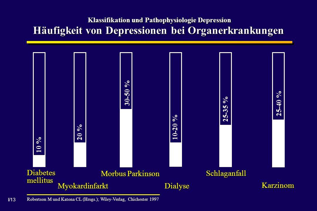 I/13 Klassifikation und Pathophysiologie Depression Häufigkeit von Depressionen bei Organerkrankungen Robertson M und Katona CL (Hrsgs.); Wiley-Verlag