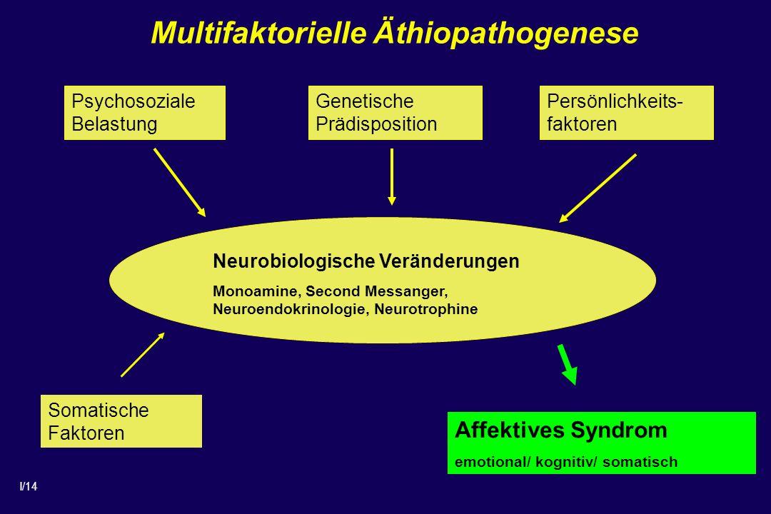 I/14 Neurobiologische Veränderungen Monoamine, Second Messanger, Neuroendokrinologie, Neurotrophine Psychosoziale Belastung Genetische Prädisposition Persönlichkeits- faktoren Affektives Syndrom emotional/ kognitiv/ somatisch Somatische Faktoren Multifaktorielle Äthiopathogenese