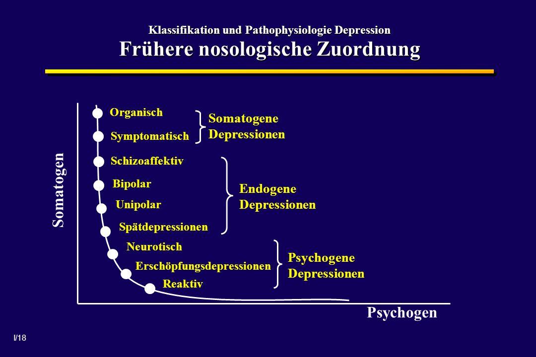 I/18 Klassifikation und Pathophysiologie Depression Frühere nosologische Zuordnung Organisch Symptomatisch Schizoaffektiv Bipolar Unipolar Spätdepressionen Neurotisch Erschöpfungsdepressionen Reaktiv Somatogene Depressionen Endogene Depressionen Psychogene Depressionen Psychogen Somatogen