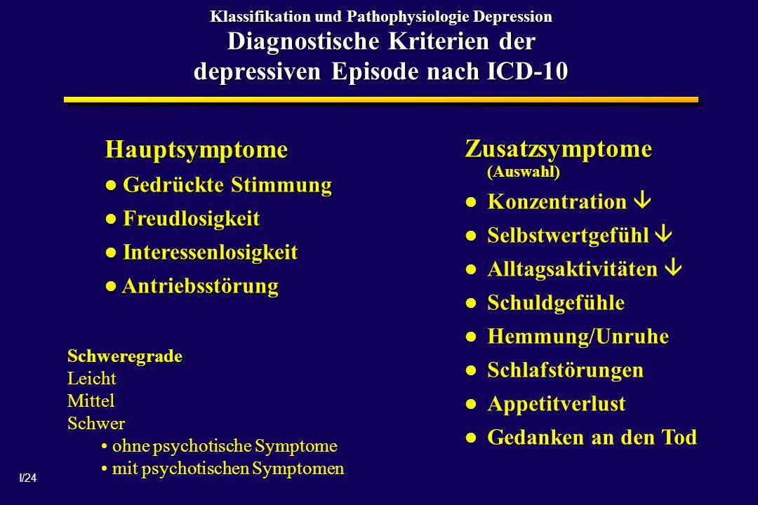 I/24 Klassifikation und Pathophysiologie Depression Diagnostische Kriterien der depressiven Episode nach ICD-10 Hauptsymptome Gedrückte Stimmung Gedrü