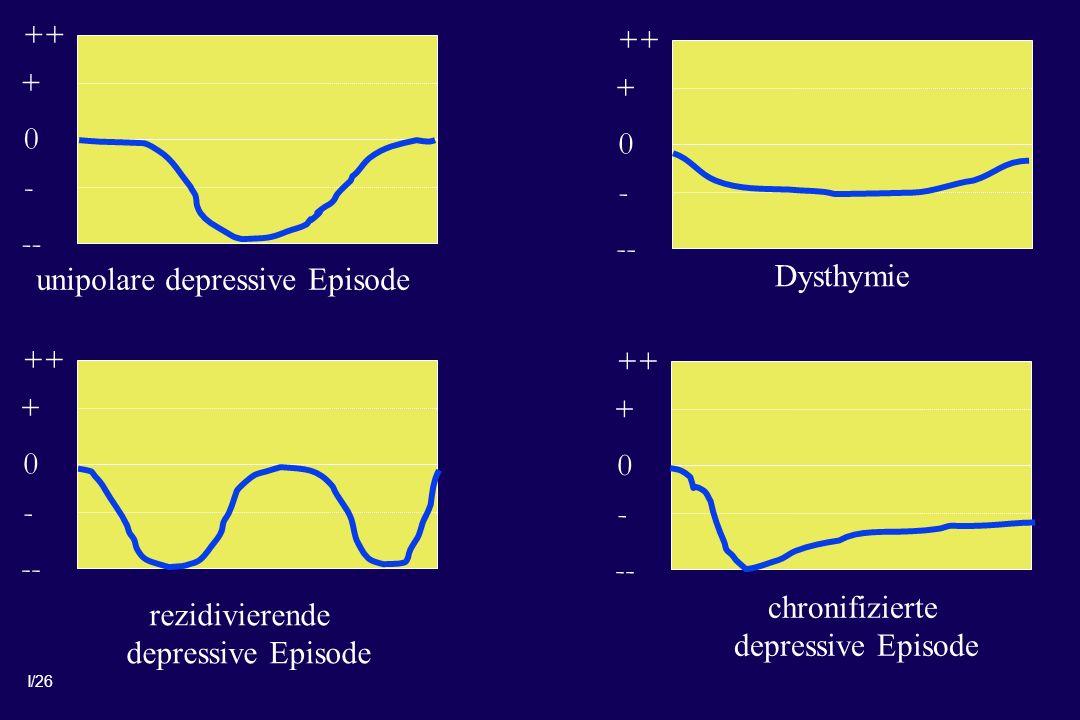 I/26 0 + ++ - -- 0 + ++ - -- 0 + ++ - -- 0 + ++ - -- unipolare depressive Episode rezidivierende depressive Episode Dysthymie chronifizierte depressive Episode