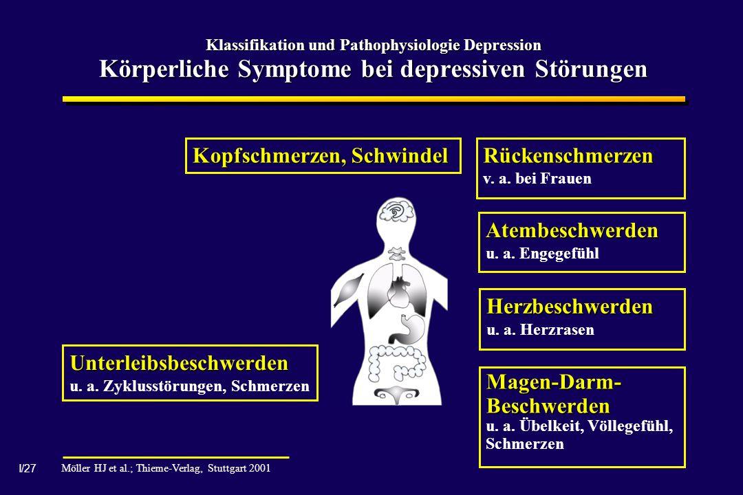 I/27 Klassifikation und Pathophysiologie Depression Körperliche Symptome bei depressiven Störungen Kopfschmerzen, Schwindel Rückenschmerzen v. a. bei
