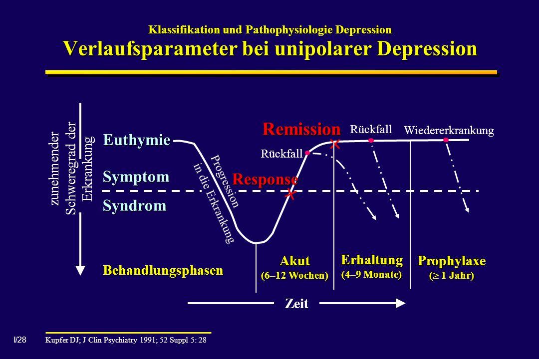 I/28 Klassifikation und Pathophysiologie Depression Verlaufsparameter bei unipolarer Depression Euthymie Symptom Syndrom Behandlungsphasen Progression in die Erkrankung Akut (6–12 Wochen) Erhaltung (4–9 Monate) Prophylaxe ( 1 Jahr) Zeit zunehmender Schweregrad der Erkrankung Rückfall Response Remission Wiedererkrankung Rückfall × × Kupfer DJ; J Clin Psychiatry 1991; 52 Suppl 5: 28