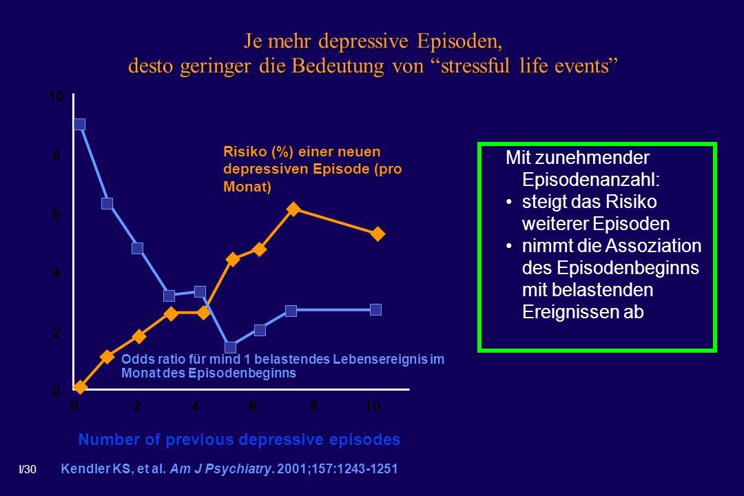 I/30 Kendler KS, et al. Am J Psychiatry. 2001;157:1243-1251 Je mehr depressive Episoden, desto geringer die Bedeutung von stressful life events Risiko
