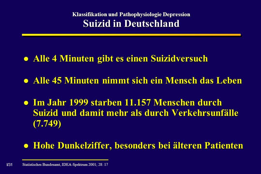 I/31 Klassifikation und Pathophysiologie Depression Suizid in Deutschland Alle 4 Minuten gibt es einen Suizidversuch Alle 4 Minuten gibt es einen Suizidversuch Alle 45 Minuten nimmt sich ein Mensch das Leben Alle 45 Minuten nimmt sich ein Mensch das Leben Im Jahr 1999 starben 11.157 Menschen durch Suizid und damit mehr als durch Verkehrsunfälle (7.749) Im Jahr 1999 starben 11.157 Menschen durch Suizid und damit mehr als durch Verkehrsunfälle (7.749) Hohe Dunkelziffer, besonders bei älteren Patienten Hohe Dunkelziffer, besonders bei älteren Patienten Statistisches Bundesamt, IDEA-Spektrum 2001; 28: 17
