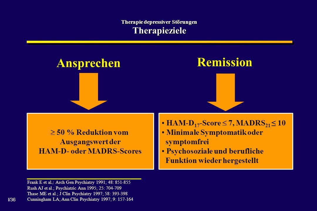I/36 Therapie depressiver Störungen Therapieziele Frank E et al.; Arch Gen Psychiatry 1991; 48: 851-855 Rush AJ et al.; Psychiatric Ann 1995; 25: 704-709 Thase ME et al.; J Clin Psychiatry 1997; 58: 393-398 Cunningham LA; Ann Clin Psychiatry 1997; 9: 157-164 Ansprechen Remission 50 % Reduktion vom Ausgangswert der HAM-D- oder MADRS-Scores HAM-D 17 -Score 7, MADRS 21 10 Minimale Symptomatik oder symptomfrei Psychosoziale und berufliche Funktion wieder hergestellt