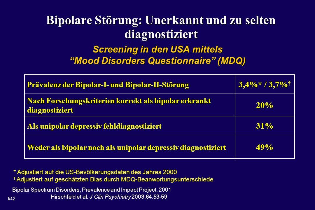 I/42 Bipolare Störung: Unerkannt und zu selten diagnostiziert Prävalenz der Bipolar-I- und Bipolar-II-Störung 3,4%* / 3,7% 3,4%* / 3,7% Nach Forschungskriterien korrekt als bipolar erkrankt diagnostiziert 20% Als unipolar depressiv fehldiagnostiziert 31% Weder als bipolar noch als unipolar depressiv diagnostiziert 49% * Adjustiert auf die US-Bevölkerungsdaten des Jahres 2000 Adjustiert auf geschätzten Bias durch MDQ-Beanwortungsunterschiede Hirschfeld et al.