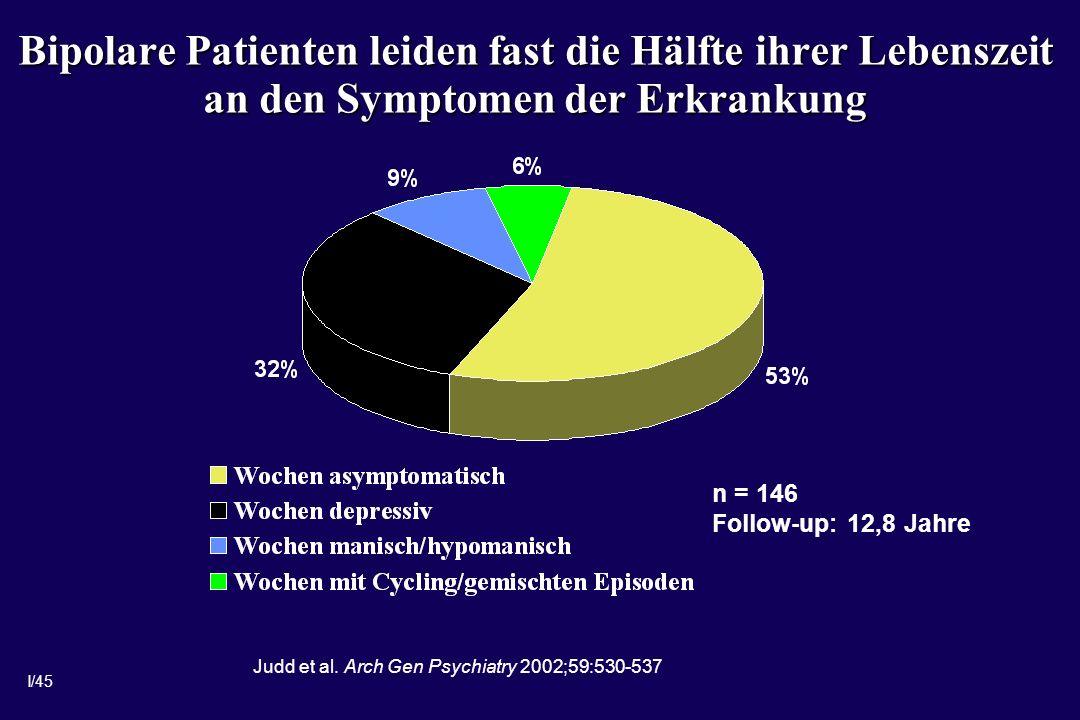 I/45 Bipolare Patienten leiden fast die Hälfte ihrer Lebenszeit an den Symptomen der Erkrankung n = 146 Follow-up: 12,8 Jahre Judd et al.