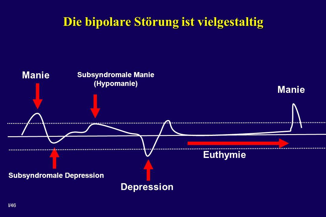 I/46 Die bipolare Störung ist vielgestaltig Subsyndromale Manie (Hypomanie) Manie Depression Manie Euthymie Subsyndromale Depression