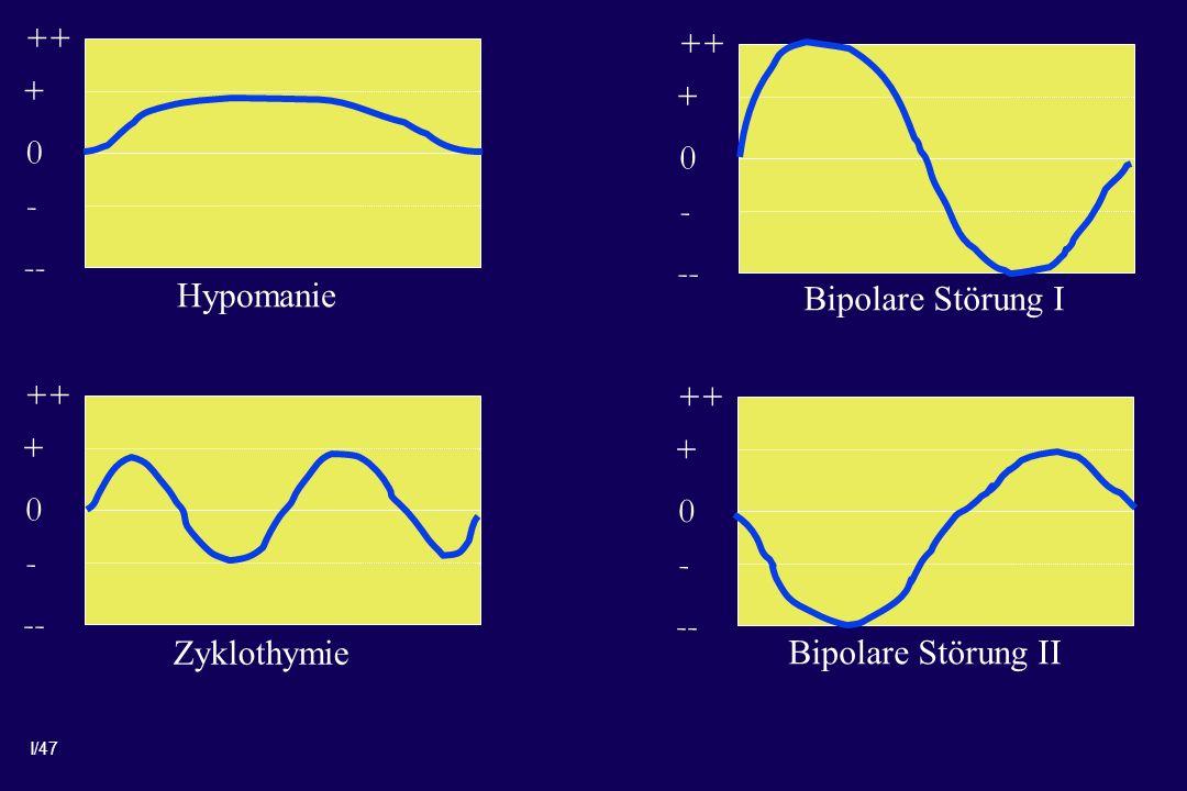 I/47 0 + ++ - -- 0 + ++ - -- 0 + ++ - -- 0 + ++ - -- Hypomanie Zyklothymie Bipolare Störung I Bipolare Störung II