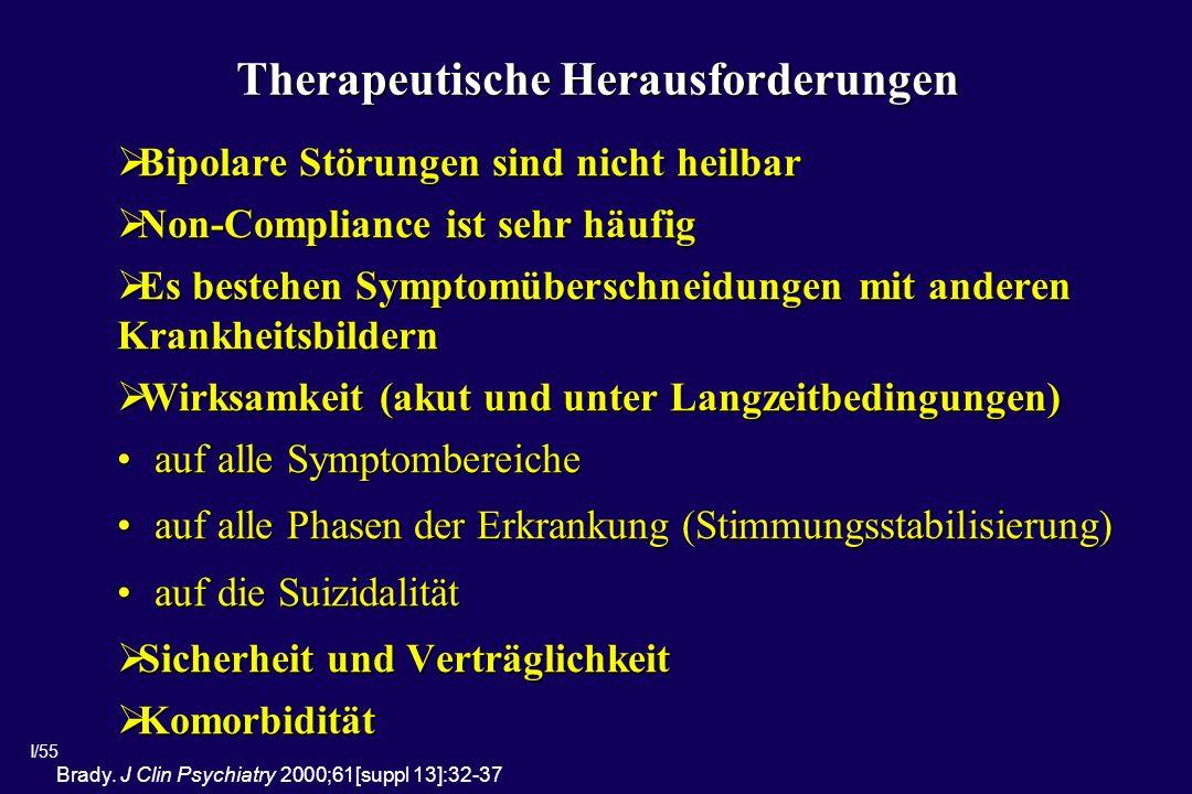 I/55 Therapeutische Herausforderungen Bipolare Störungen sind nicht heilbar Bipolare Störungen sind nicht heilbar Non-Compliance ist sehr häufig Non-Compliance ist sehr häufig Es bestehen Symptomüberschneidungen mit anderen Krankheitsbildern Es bestehen Symptomüberschneidungen mit anderen Krankheitsbildern Wirksamkeit (akut und unter Langzeitbedingungen) Wirksamkeit (akut und unter Langzeitbedingungen) auf alle Symptombereicheauf alle Symptombereiche auf alle Phasen der Erkrankung (Stimmungsstabilisierung)auf alle Phasen der Erkrankung (Stimmungsstabilisierung) auf die Suizidalitätauf die Suizidalität Sicherheit und Verträglichkeit Sicherheit und Verträglichkeit Komorbidität Komorbidität Brady.