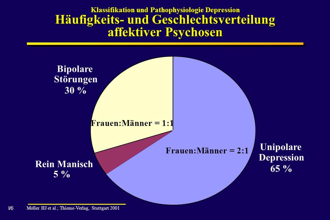 I/6 Klassifikation und Pathophysiologie Depression Häufigkeits- und Geschlechtsverteilung affektiver Psychosen Unipolare Depression 65 % Rein Manisch