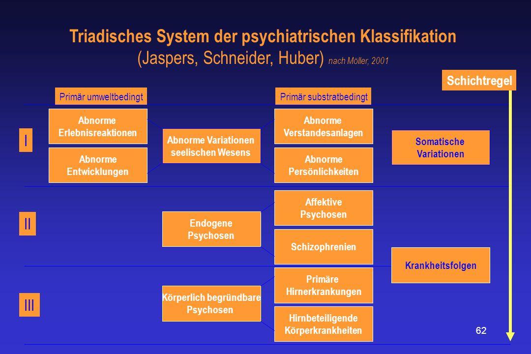 62 Triadisches System der psychiatrischen Klassifikation (Jaspers, Schneider, Huber) nach Möller, 2001 Abnorme Erlebnisreaktionen Abnorme Entwicklunge
