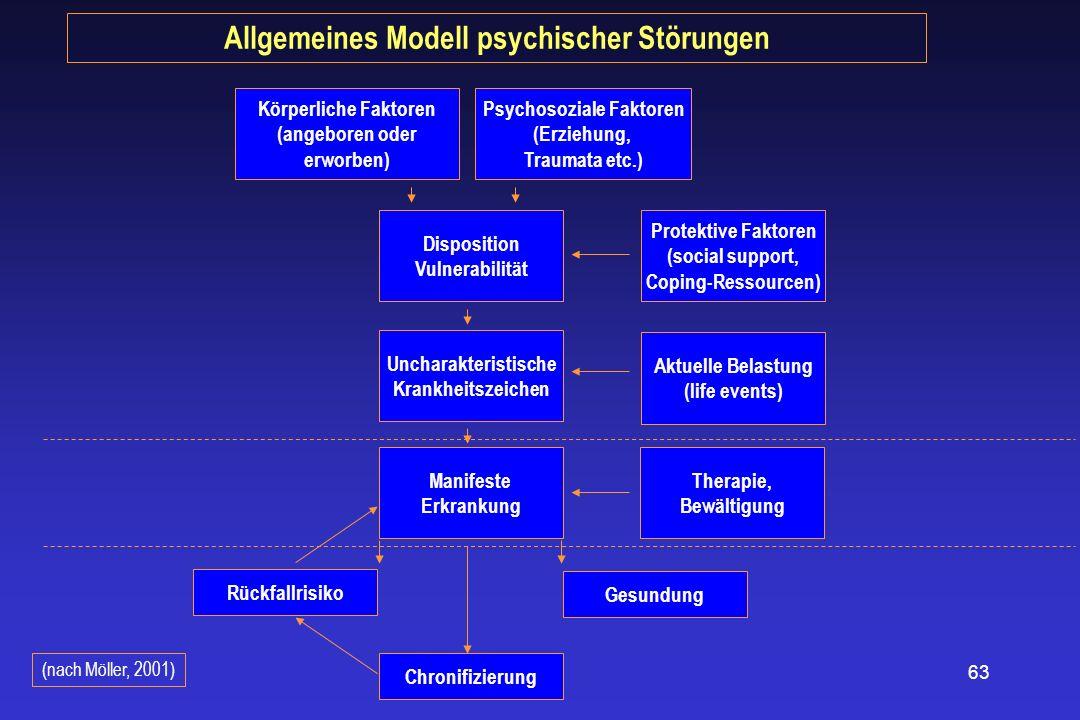 63 Körperliche Faktoren (angeboren oder erworben) Psychosoziale Faktoren (Erziehung, Traumata etc.) Disposition Vulnerabilität Uncharakteristische Kra