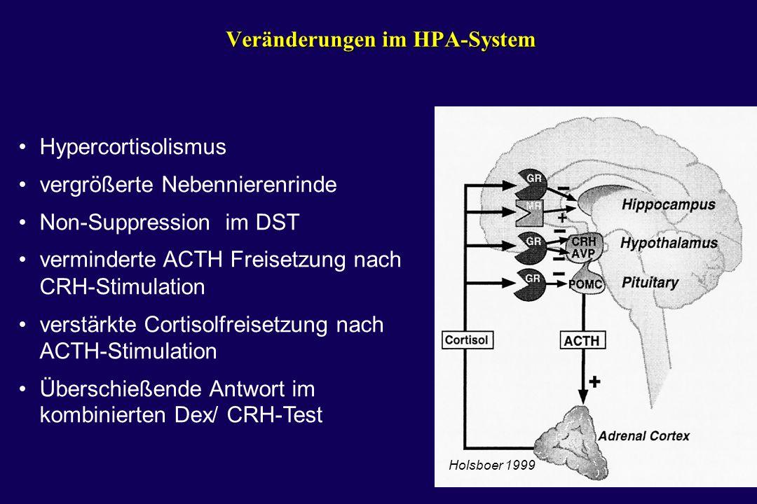 Veränderungen im HPA-System Hypercortisolismus vergrößerte Nebennierenrinde Non-Suppression im DST verminderte ACTH Freisetzung nach CRH-Stimulation v