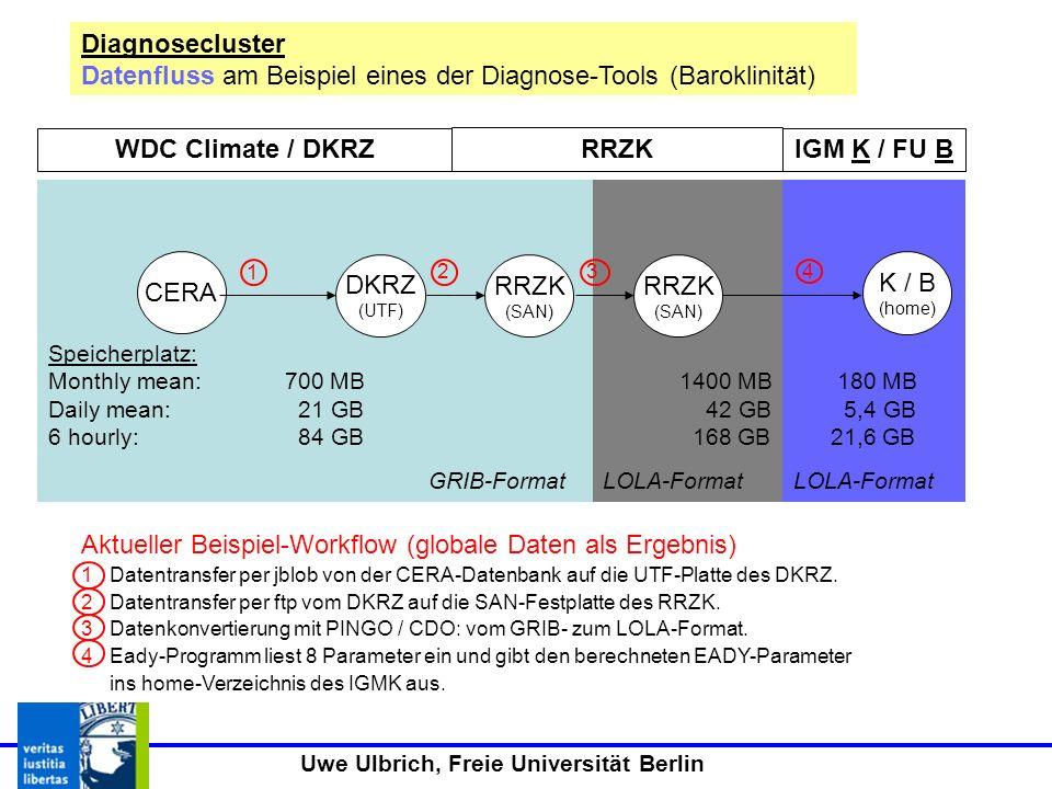 Uwe Ulbrich, Freie Universität Berlin CERA DKRZ (UTF) K / B (home) RRZK (SAN) 1 234 Diagnosecluster Datenfluss am Beispiel eines der Diagnose-Tools (Baroklinität) WDC Climate / DKRZ RRZK (SAN) Bei Berechnung für eine Region (hier Atlantik-Europa 90W-50E, 80N-20N) deutlich reduzierte Datenmenge (57x25=1425 Gitterpunkte) Speicherplatz: reduzierter Speicherplatz Monthly mean: 700 MB100 MB 13 MB Daily mean: 21 GB 3 GB 0,4 GB 6 hourly: 84 GB 12 GB 1,6 GB Speicherplatz: Monthly mean: 700 MB 1400 MB 180 MB Daily mean: 21 GB 42 GB 5,4 GB 6 hourly: 84 GB 168 GB 21,6 GB