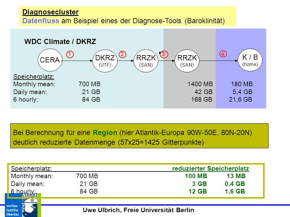 Uwe Ulbrich, Freie Universität Berlin Diagnosecluster Datenfluss für weitere Diagnose-Tools Feuchteflüsse Dateninput: Wind (zonal, meridional), spezifische Feuchte (berechnet aus rel.