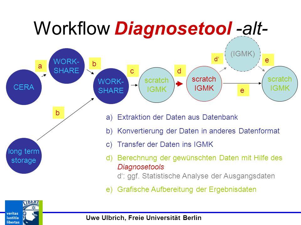 Uwe Ulbrich, Freie Universität Berlin Workflow Diagnosetool -alt- a)Extraktion der Daten aus Datenbank b)Konvertierung der Daten in anderes Datenformat c)Transfer der Daten ins IGMK d)Berechnung der gewünschten Daten mit Hilfe des Diagnosetools d: ggf.