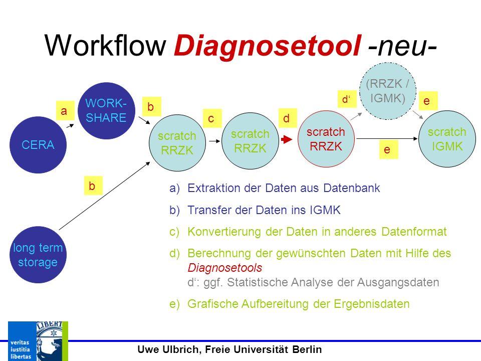 Uwe Ulbrich, Freie Universität Berlin Workflow Diagnosetool -neu- CERA long term storage WORK- SHARE scratch IGMK scratch RRZK (RRZK / IGMK) scratch RRZK b a b a)Extraktion der Daten aus Datenbank b)Transfer der Daten ins IGMK c)Konvertierung der Daten in anderes Datenformat d)Berechnung der gewünschten Daten mit Hilfe des Diagnosetools d: ggf.