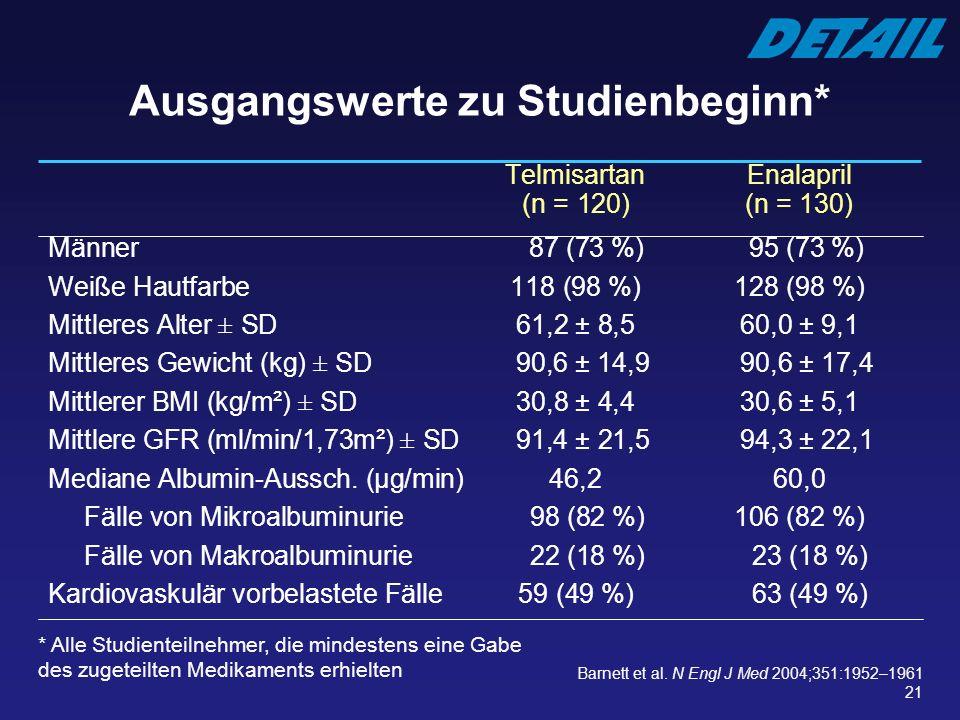 21 Telmisartan Enalapril (n = 120)(n = 130) Männer 87 (73 %) 95 (73 %) Weiße Hautfarbe118 (98 %) 128 (98 %) Mittleres Alter ± SD 61,2 ± 8,5 60,0 ± 9,1