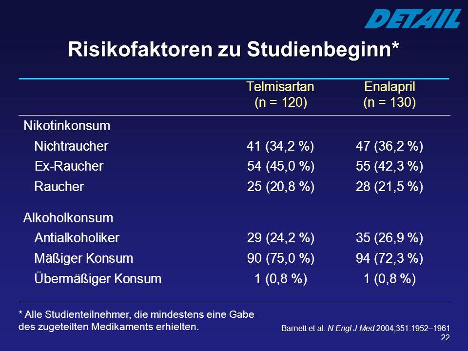 22 Telmisartan Enalapril (n = 120)(n = 130) Nikotinkonsum Nichtraucher41 (34,2 %) 47 (36,2 %) Ex-Raucher 54 (45,0 %)55 (42,3 %) Raucher 25 (20,8 %)28