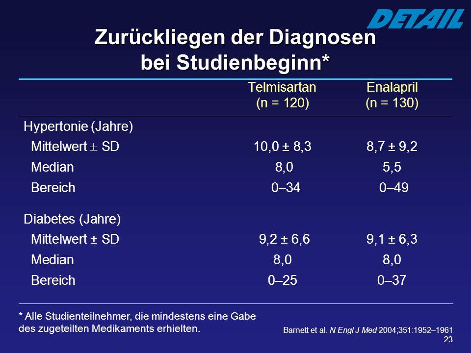 23 Telmisartan Enalapril (n = 120)(n = 130) Hypertonie (Jahre) Mittelwert ± SD10,0 ± 8,38,7 ± 9,2 Median 8,05,5 Bereich 0–34 0–49 Diabetes (Jahre) Mit