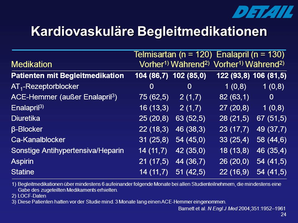 24 Telmisartan (n = 120) Enalapril (n = 130) Medikation Vorher 1) Während 2) Vorher 1) Während 2) Patienten mit Begleitmedikation 104 (86,7)102 (85,0)