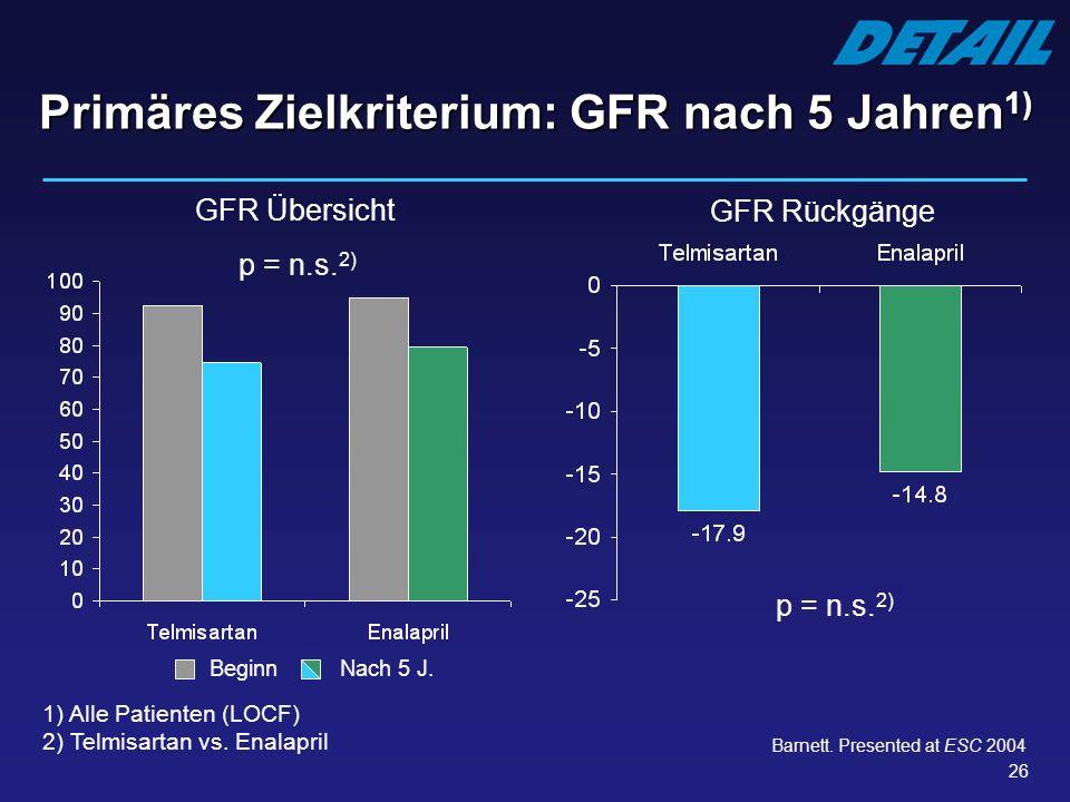 26 Primäres Zielkriterium: GFR nach 5 Jahren 1) GFR Übersicht 1) Alle Patienten (LOCF) 2) Telmisartan vs. Enalapril p = n.s. 2) GFR Rückgänge p = n.s.