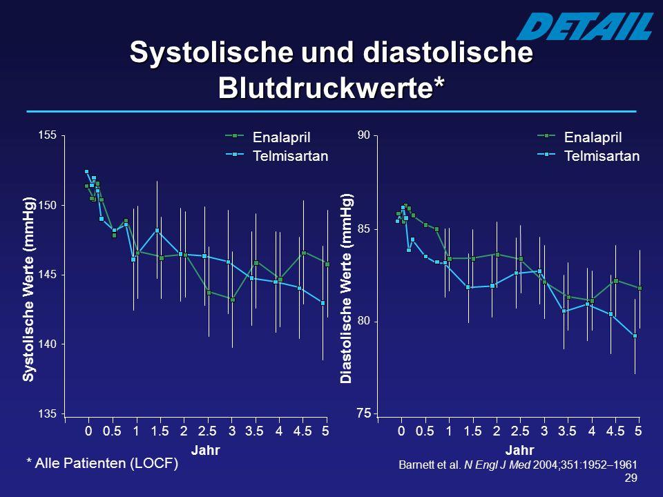 29 Systolische und diastolische Blutdruckwerte* Diastolische Werte (mmHg) Jahr 90 85 80 75 00.511.522.533.544.55 Systolische Werte (mmHg) Jahr Enalapr