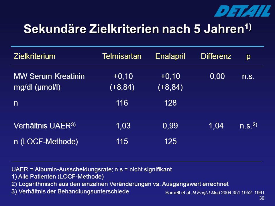 30 Sekundäre Zielkriterien nach 5 Jahren 1) Zielkriterium Telmisartan EnalaprilDifferenz p MW Serum-Kreatinin +0,10 +0,10 0,00 n.s. mg/dl (µmol/l) (+8
