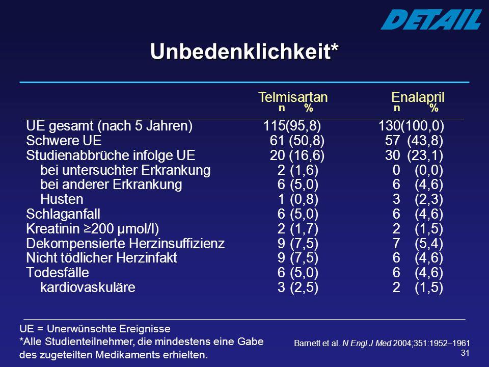 31 Unbedenklichkeit* n%n% UE gesamt (nach 5 Jahren) 115(95,8)130(100,0) Schwere UE61 (50,8)57(43,8) Studienabbrüche infolge UE20 (16,6)30(23,1) bei un