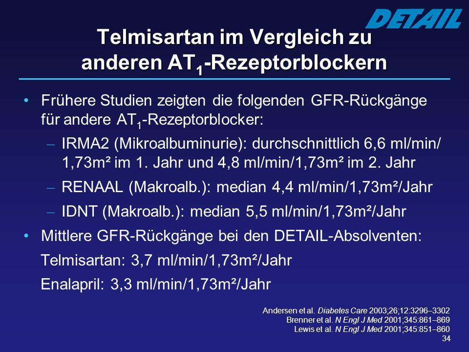 34 Telmisartan im Vergleich zu anderen AT 1 -Rezeptorblockern Frühere Studien zeigten die folgenden GFR-Rückgänge für andere AT 1 -Rezeptorblocker: –