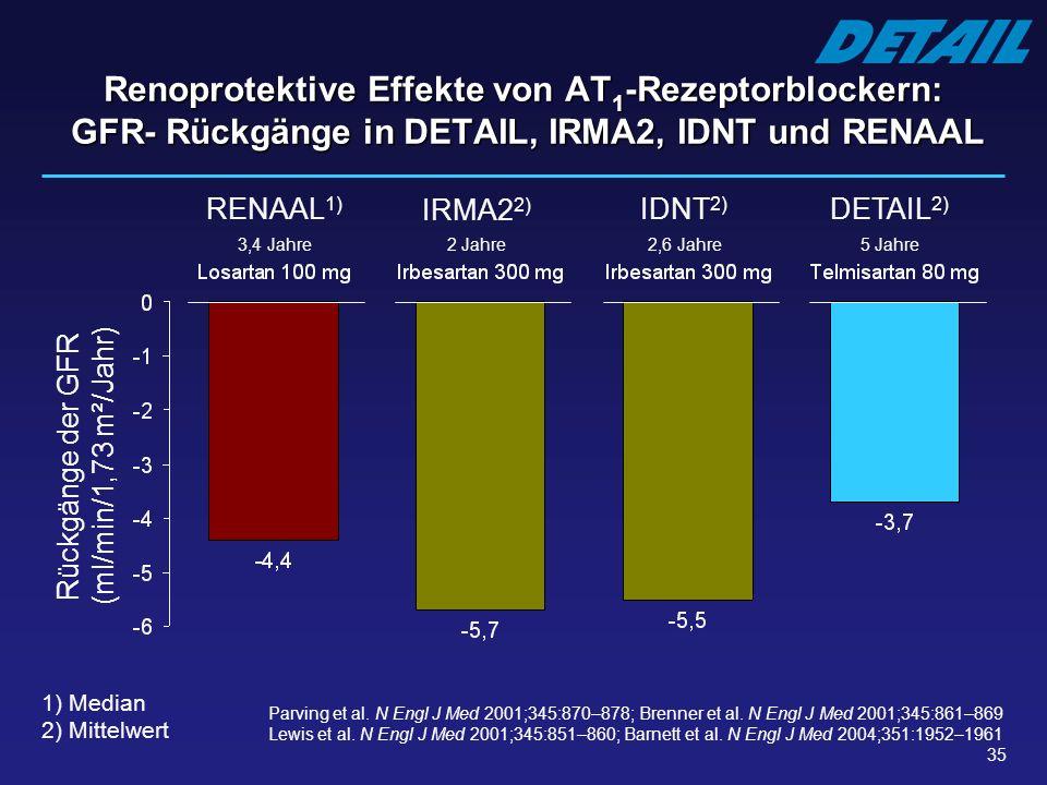 35 Renoprotektive Effekte von AT 1 -Rezeptorblockern: GFR- Rückgänge in DETAIL, IRMA2, IDNT und RENAAL RENAAL 1) Rückgänge der GFR (ml/min/1,73 m²/Jah