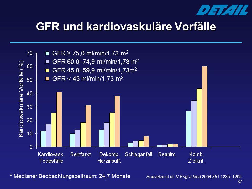 37 GFR und kardiovaskuläre Vorfälle * Medianer Beobachtungszeitraum: 24,7 Monate Anavekar et al. N Engl J Med 2004;351:1285–1295 GFR 75,0 ml/min/1,73
