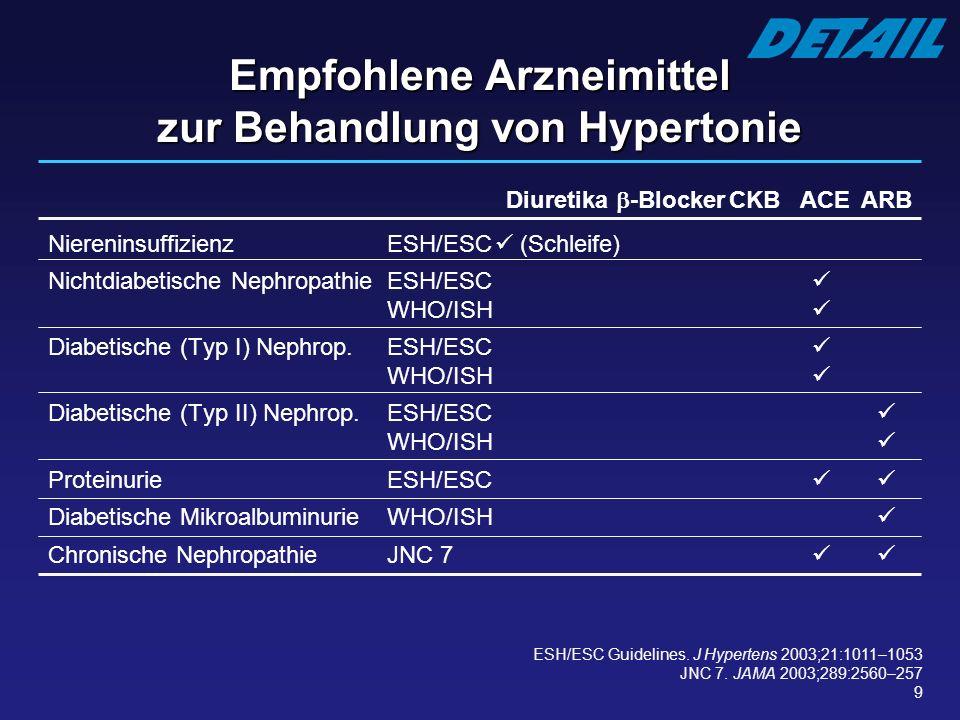 9 Diuretika -BlockerCKB ACEARB NiereninsuffizienzESH/ESC (Schleife) Nichtdiabetische NephropathieESH/ESC WHO/ISH Diabetische (Typ I) Nephrop.ESH/ESC W