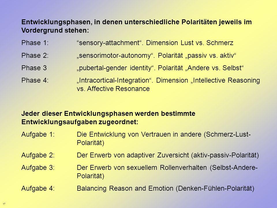 17 Entwicklungsphasen, in denen unterschiedliche Polaritäten jeweils im Vordergrund stehen: Phase 1: sensory-attachment. Dimension Lust vs. Schmerz Ph
