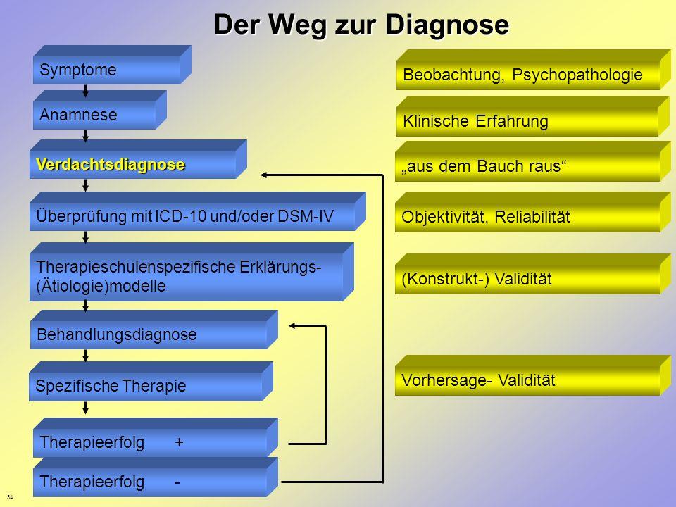 34 Der Weg zur Diagnose Anamnese Symptome Verdachtsdiagnose Überprüfung mit ICD-10 und/oder DSM-IV Therapieschulenspezifische Erklärungs- (Ätiologie)m
