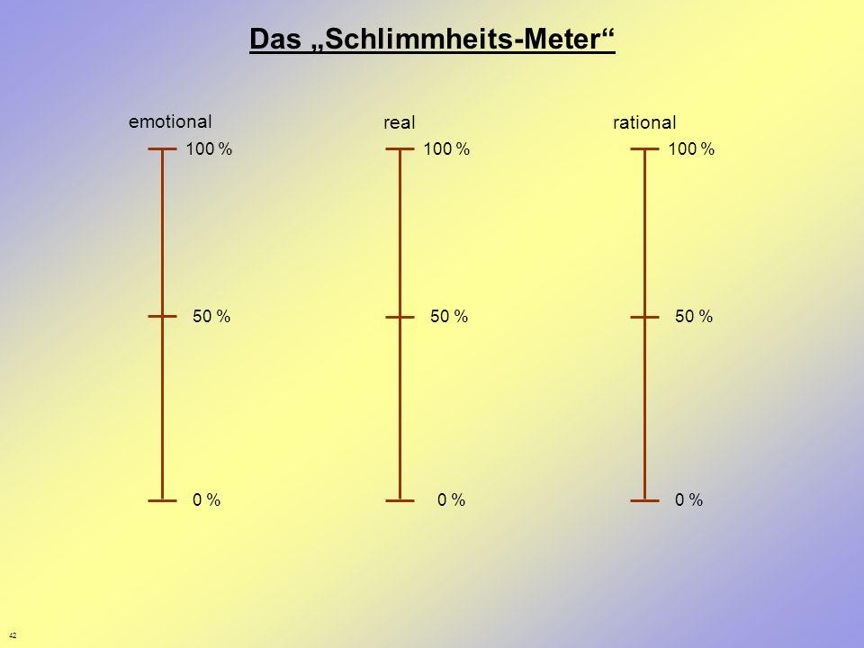 42 Das Schlimmheits-Meter emotional realrational 0 % 50 % 0 % 50 % 100 %