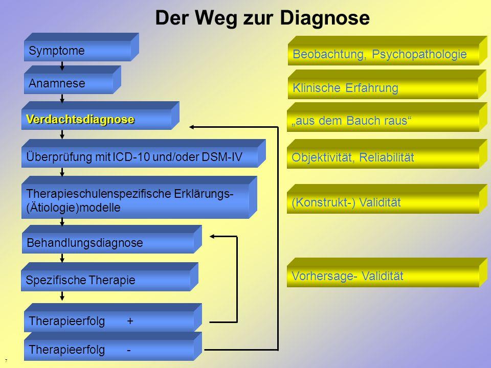 7 Der Weg zur Diagnose Anamnese Symptome Verdachtsdiagnose Überprüfung mit ICD-10 und/oder DSM-IV Therapieschulenspezifische Erklärungs- (Ätiologie)mo