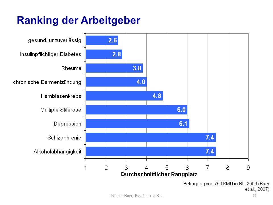 Ranking der Arbeitgeber Befragung von 750 KMU in BL, 2006 (Baer et al., 2007) Niklas Baer, Psychiatrie BL11