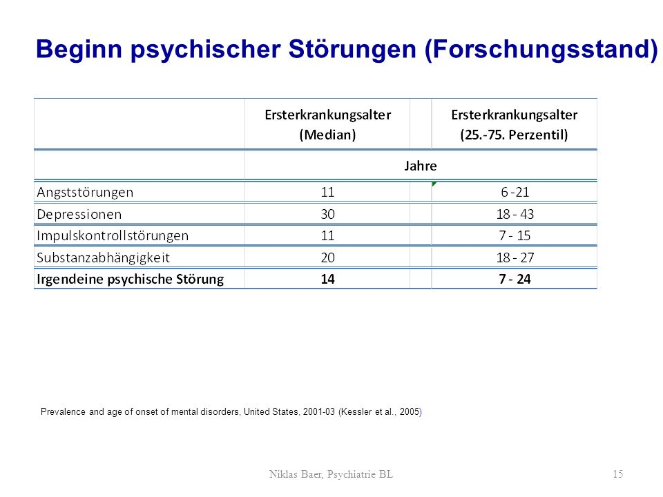 Niklas Baer, Psychiatrie BL15 Beginn psychischer Störungen (Forschungsstand) Prevalence and age of onset of mental disorders, United States, 2001-03 (