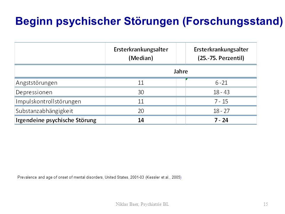 Niklas Baer, Psychiatrie BL15 Beginn psychischer Störungen (Forschungsstand) Prevalence and age of onset of mental disorders, United States, 2001-03 (Kessler et al., 2005)