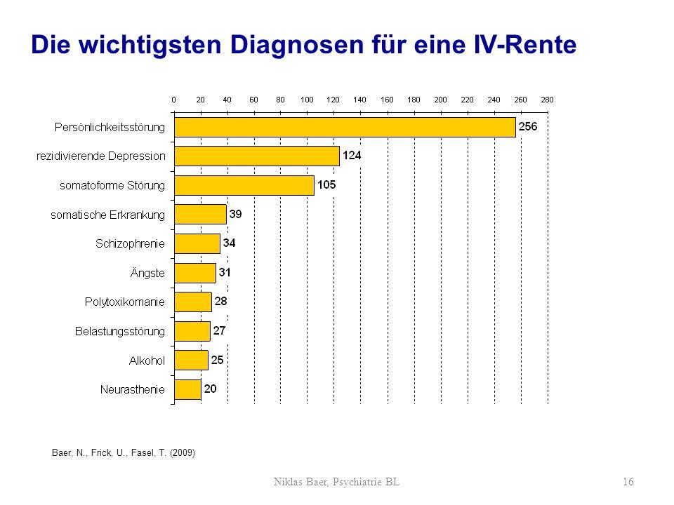 Die wichtigsten Diagnosen für eine IV-Rente Niklas Baer, Psychiatrie BL16 Baer, N., Frick, U., Fasel, T. (2009)