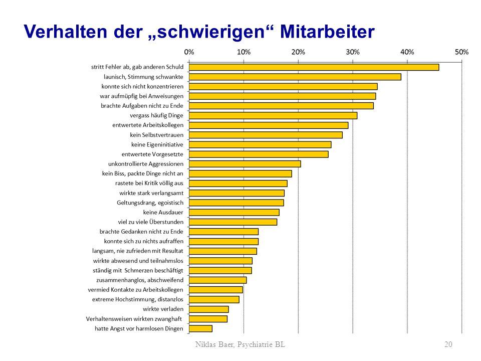 Verhalten der schwierigen Mitarbeiter Niklas Baer, Psychiatrie BL20